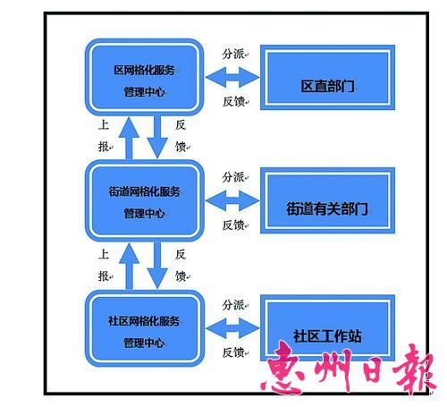日常网格化管理工作三级平台工作流程图.